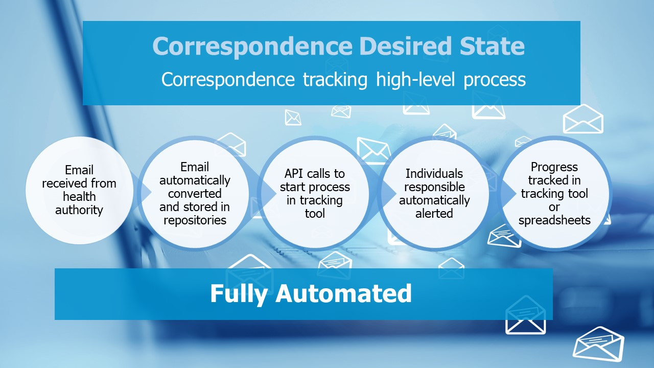 Correspondence Tracking - Automated Steps