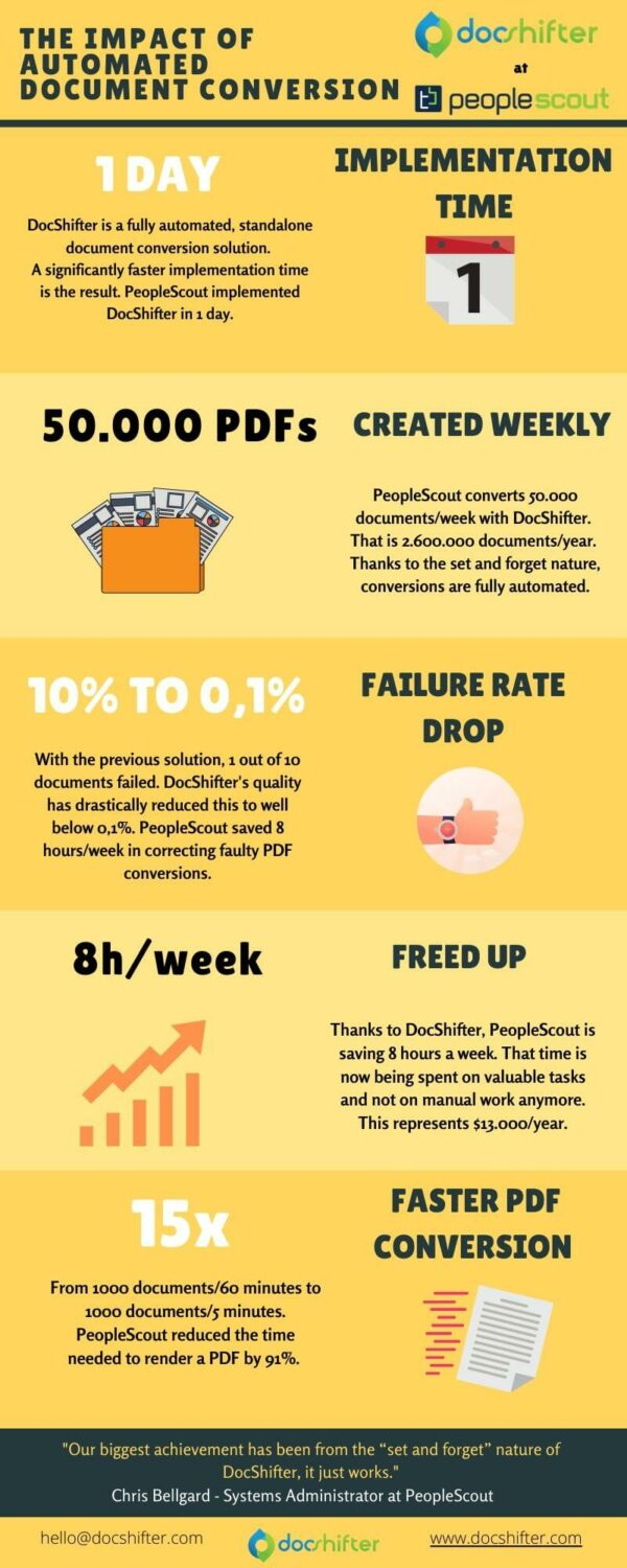 The impact of automated document conversion at peoplescout by docshifter infographic