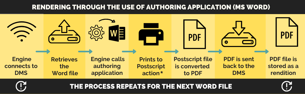 PDF rendering with authoring applications | approach explanation