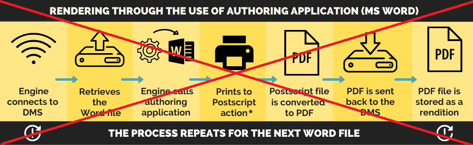 PDF rendering with authoring applications | approach explanation |