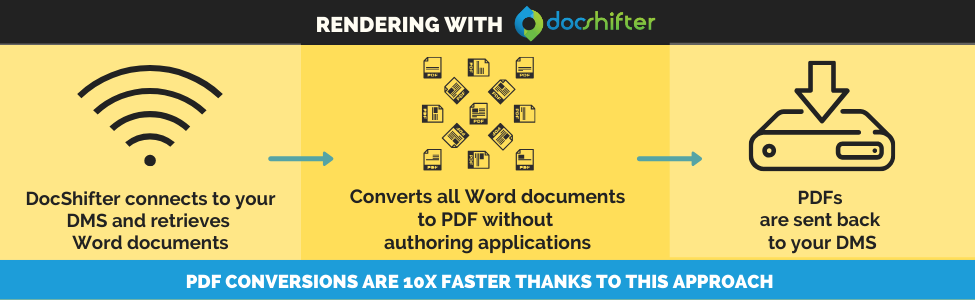 PDF rendering with DocShifter | connect to DMS, convert without authoring applications | PDF sent back to DMS.