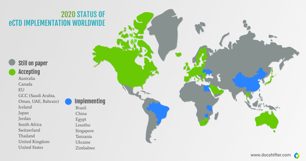 ectd submissions, regulatory submissions map - which countries are still submitting on paper, and which electronically? | DocShifter