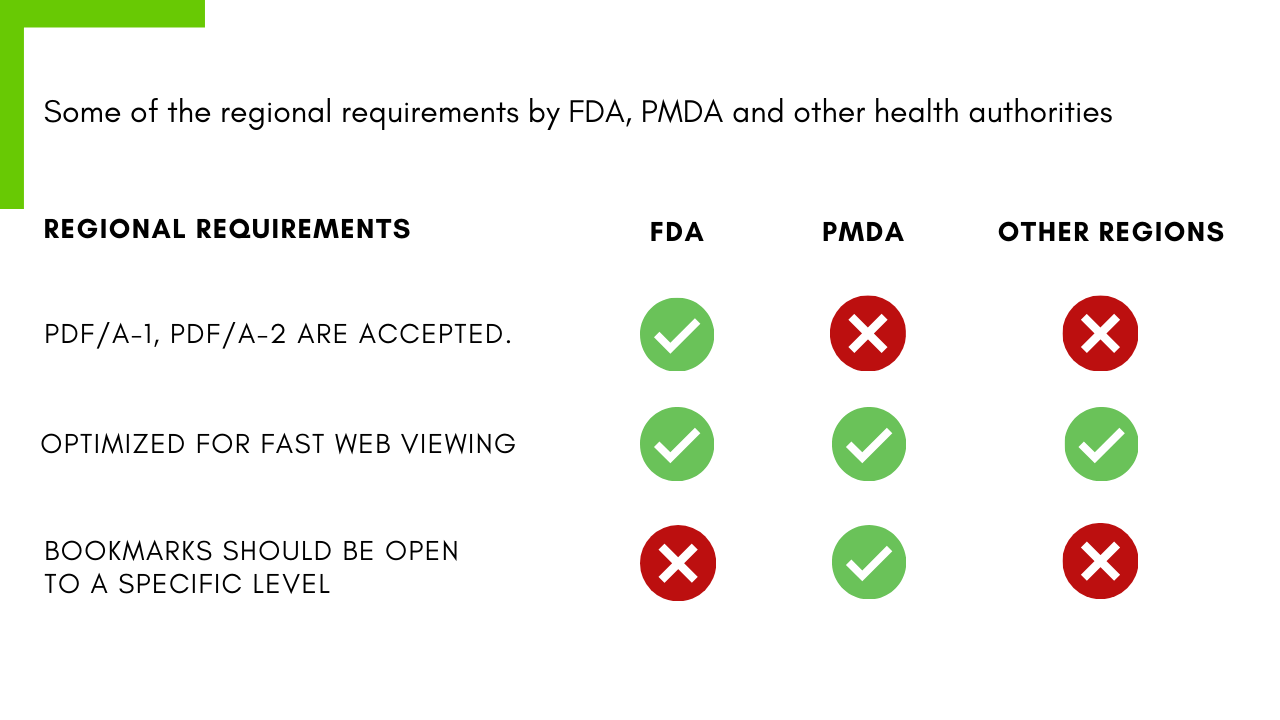 regional requirements by FDA, PMDA for PDF submissions | DocShifter's compliant PDF configurations save time and reduce risk of non-compliance