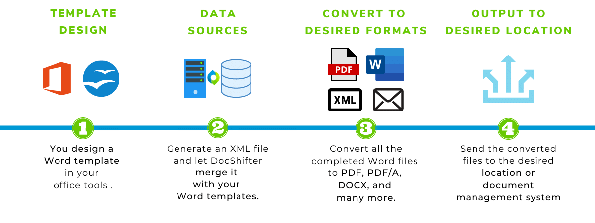 Automated document generation explanation by DocShifter | Document and PDF conversion made easy.