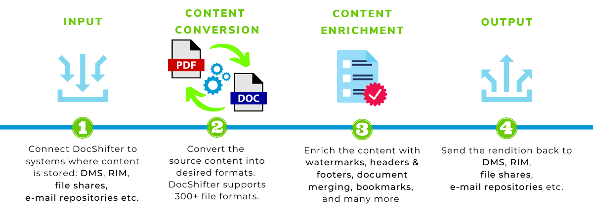 DocShifter document conversion solution for Life sciences and pharma. automated, fast, easy, scalable and enterprise-grade.