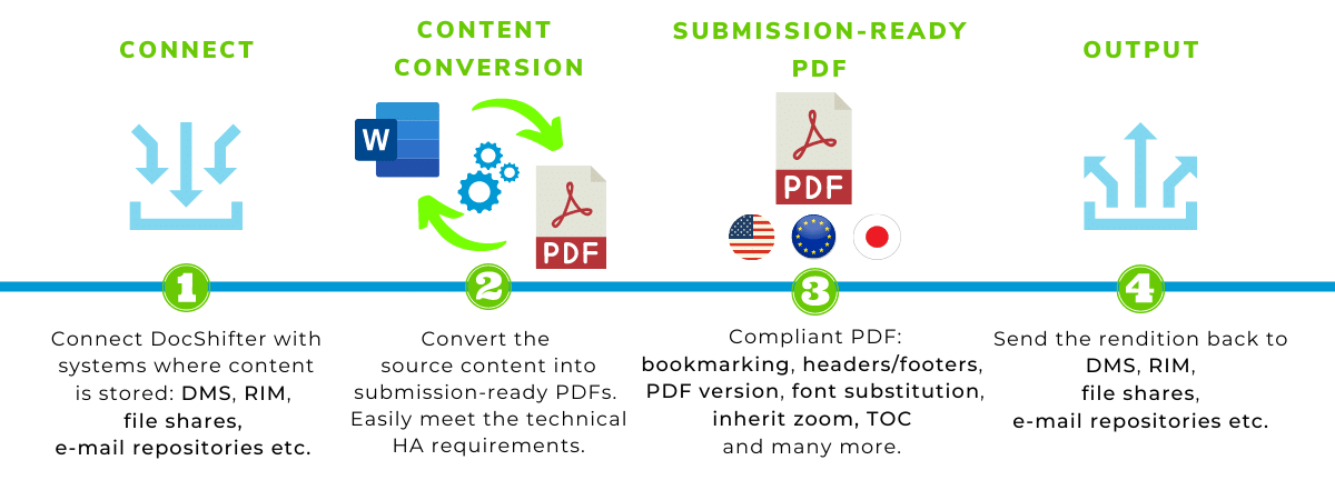 Submission ready PDF for FDA, EMA, PMDA, HC and other HA. Compliant with the technical health authority requirements. Process explanation by DocShifter.
