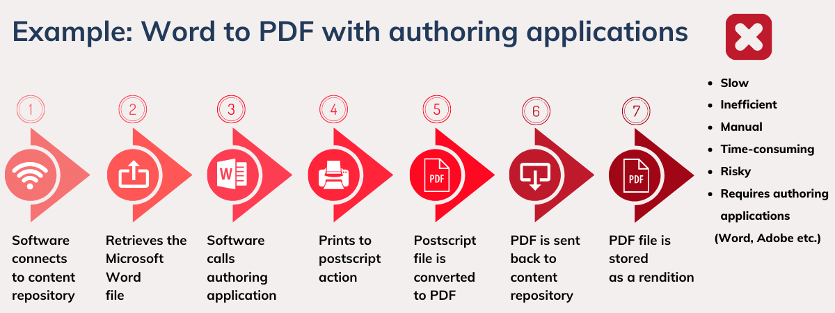How does Word to PDF conversion work with authoring applications? How does that impact document conversion? Blogpost by DocShifter - enterprise document conversion software