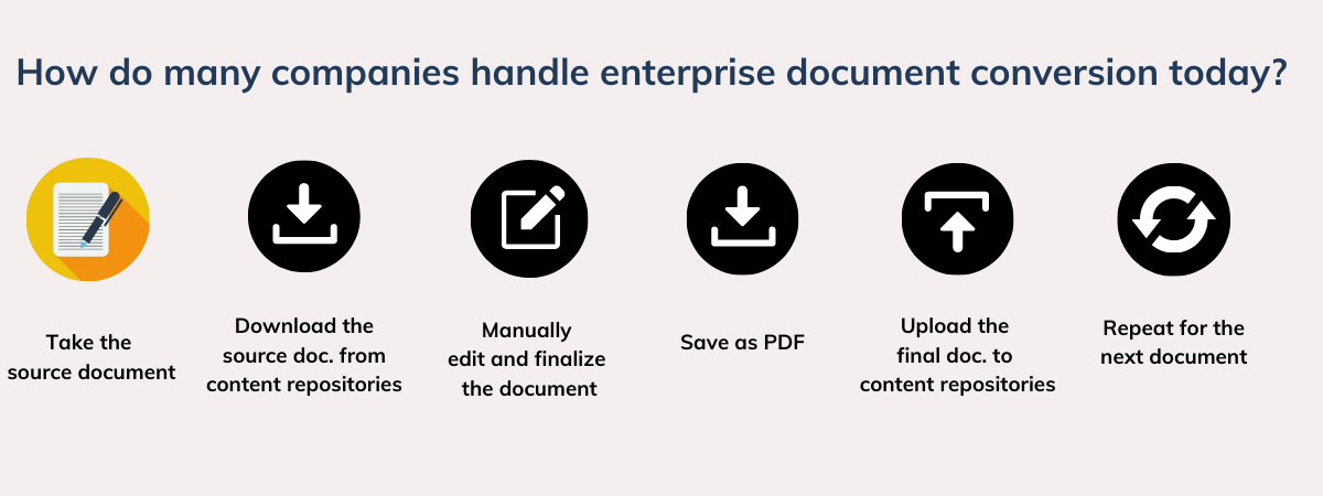 How does automated document conversion work? How does it speed up document conversion? Blogpost by DocShifter - enterprise document conversion software.