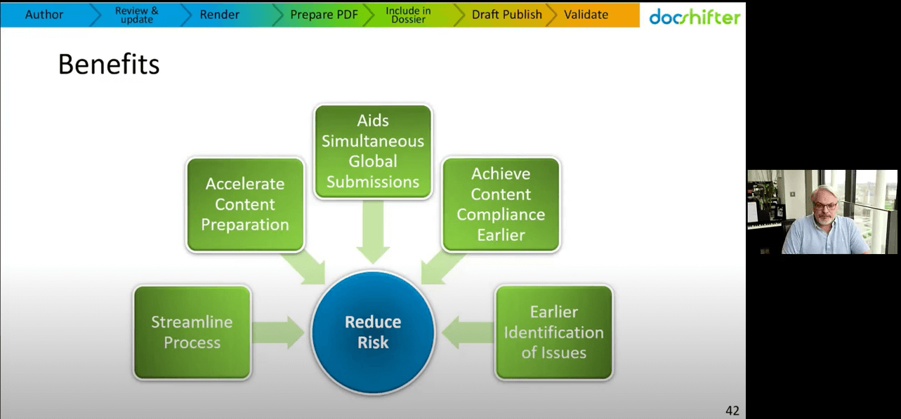 What are the benefits of generating compliant PDFs earlier before the publishing stage for your submissions?