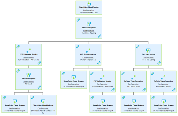 Example DocShifter workflow to check and validate the content before inclusion in regulatory submission.